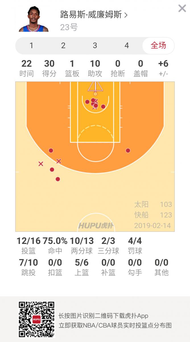 效率惊人!路威22分钟16中12砍下30分10助攻 NBA新闻 第2张