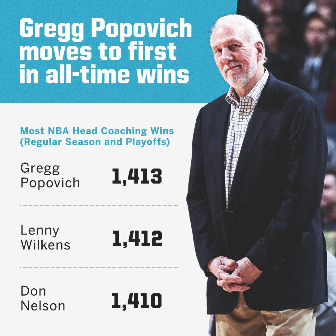 波波维奇执教生涯总胜场独占历史第一,媒体纷纷发图致意 NBA新闻 第4张