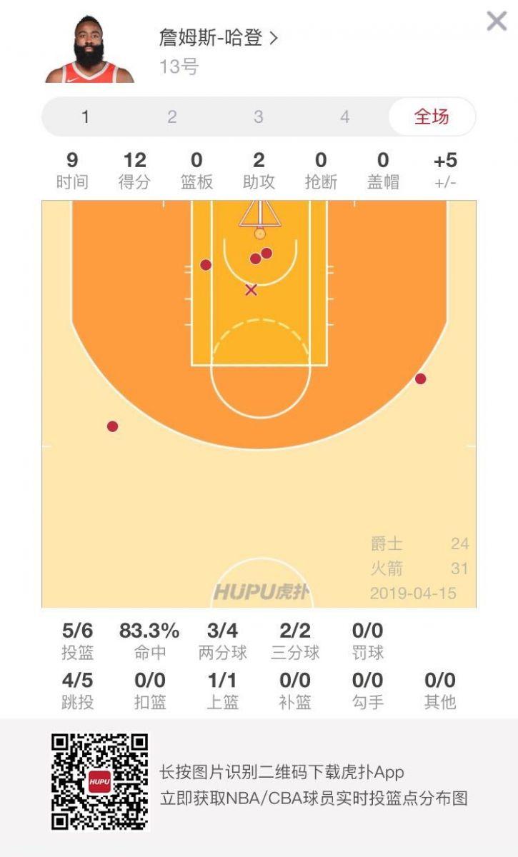 开局火热!哈登首节6投5中得到12分 NBA新闻 第2张