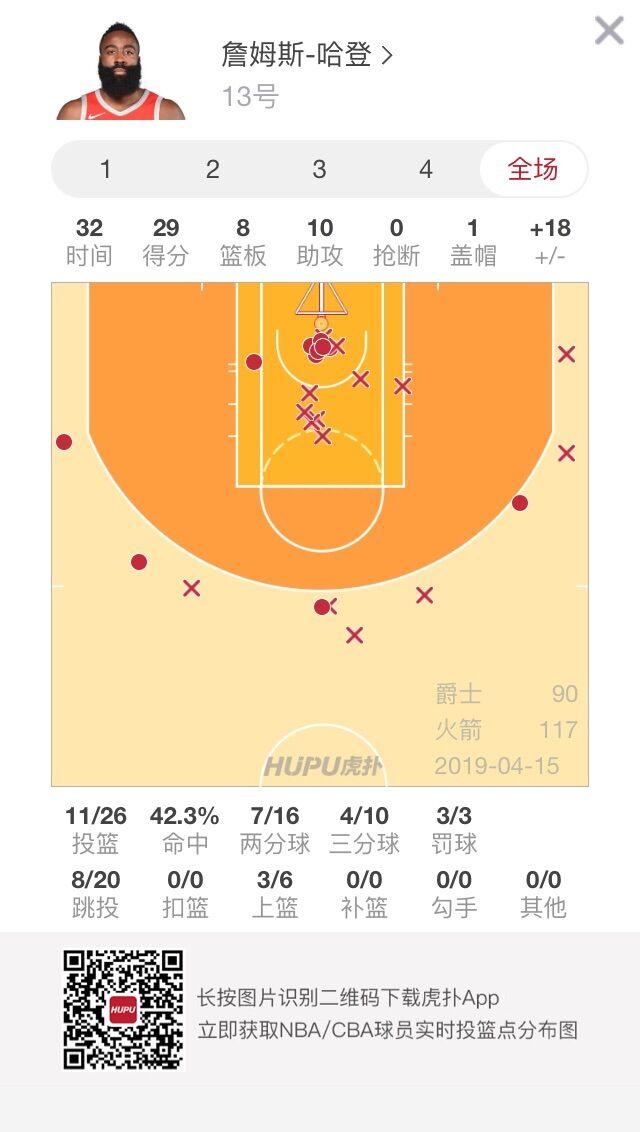 詹姆斯-哈登全能表现砍下29分8篮板10助攻 NBA新闻 第2张