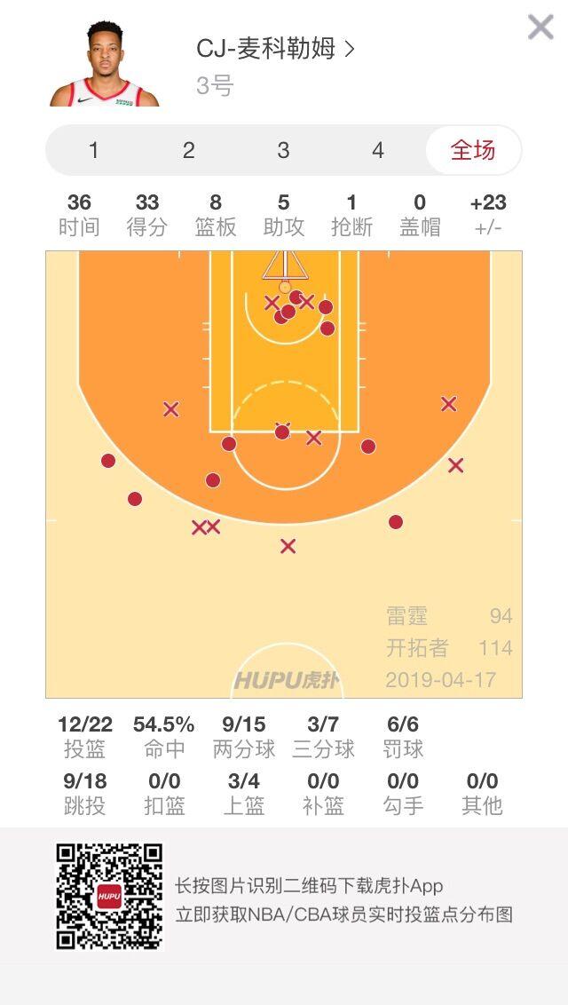 CJ-麦科勒姆全能表现砍下33分8篮板5助攻 NBA新闻 第2张