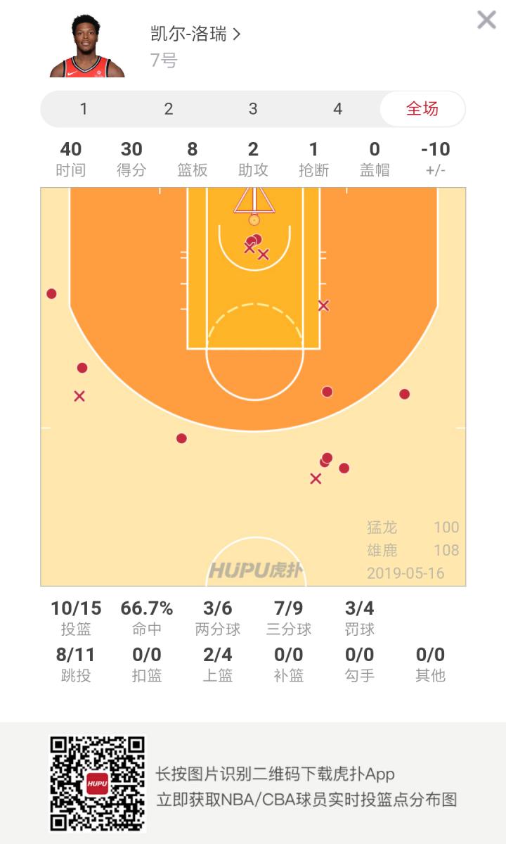 遗憾落败!洛瑞命中7记三分砍30分难阻球队失利 NBA新闻 第2张