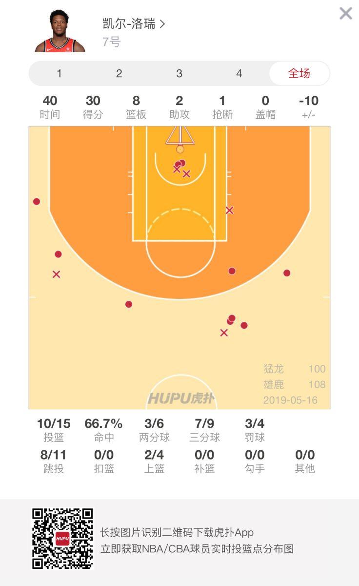 洛瑞狂砍30分,创个人本赛季季后赛得分新高 NBA新闻 第2张
