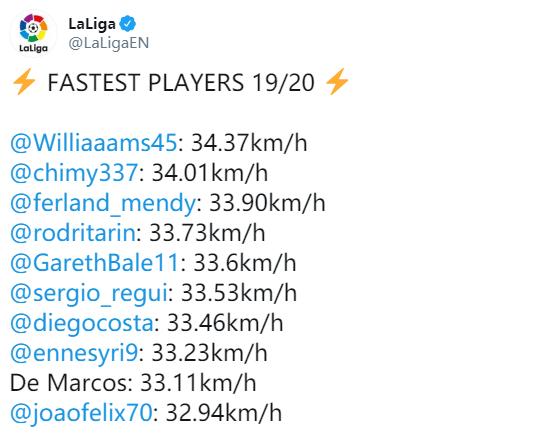 [数据板]费利克斯上榜!新赛季至今西甲十大最快球员