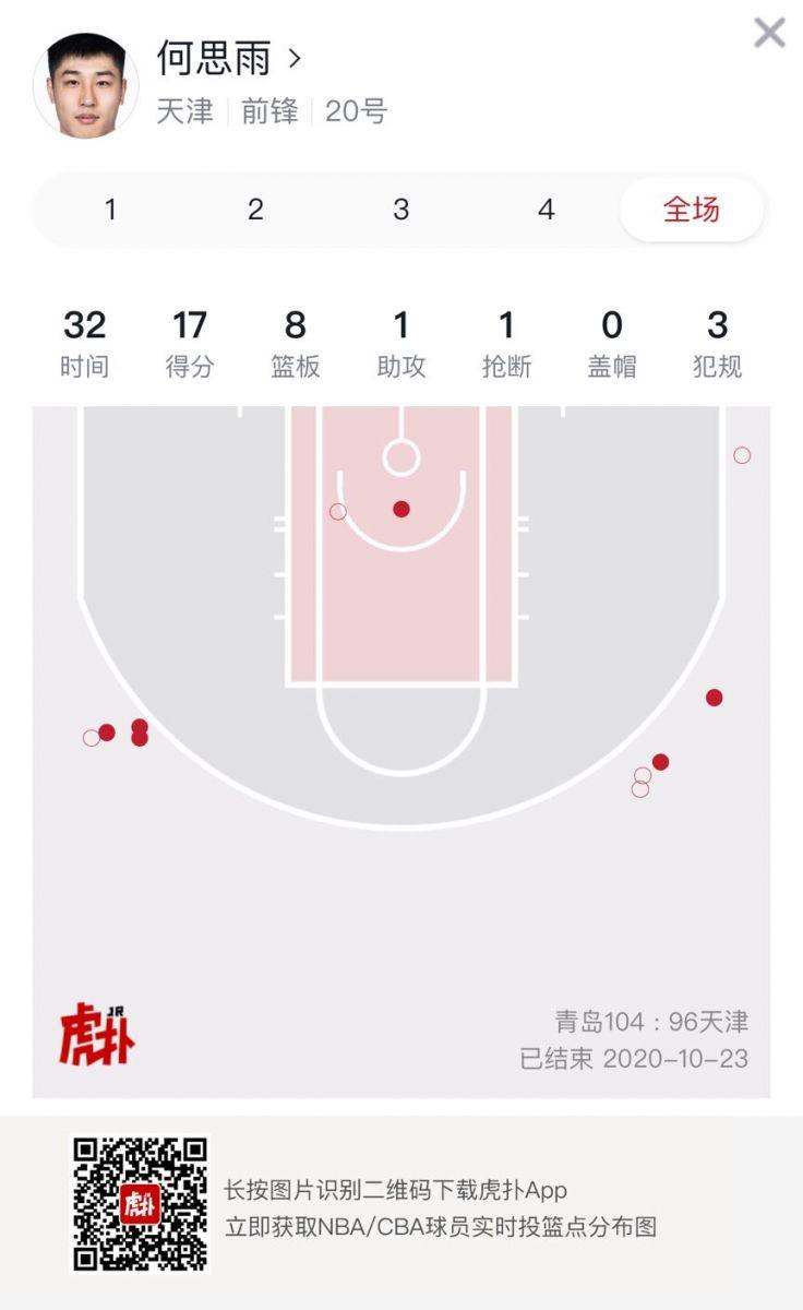 何思雨、刘伟全场合计命中7记三分,均贡献17分