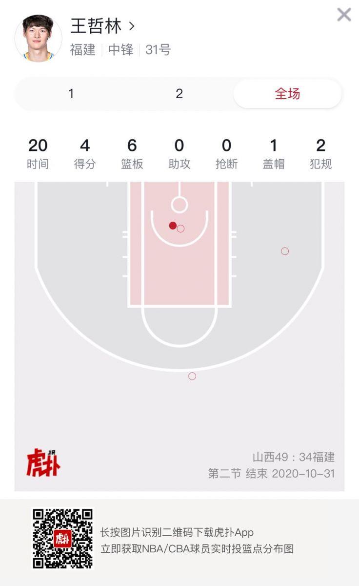 不在状态!王哲林上半场得到4分6篮板