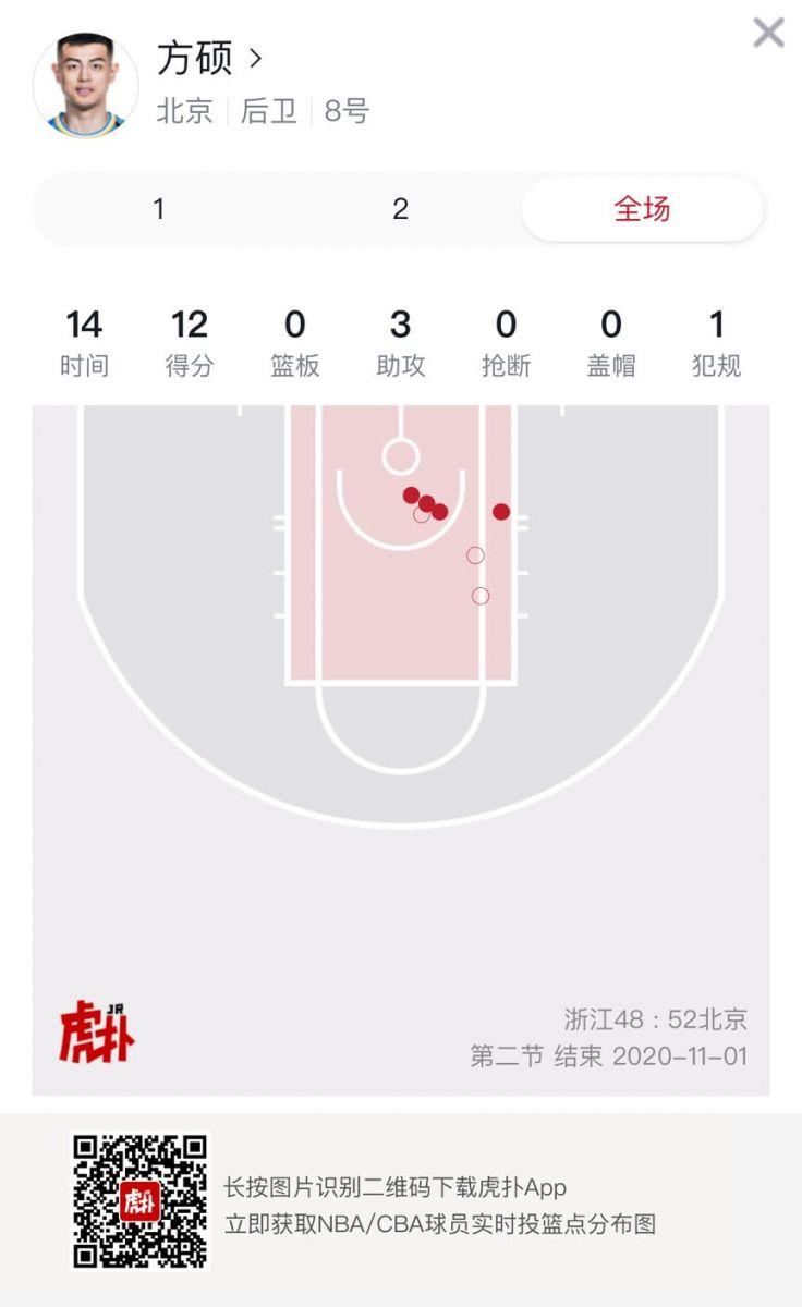方硕上半场得到12分3助,生涯总助攻数超陈江华