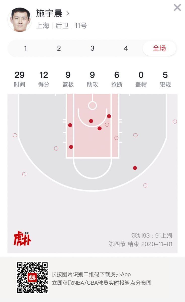 准三双!施宇晨全场得到12分9篮板9助攻6抢断