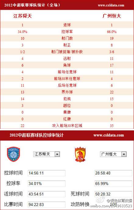 江苏舜天VS广州恒大全场数据统计_虎扑中国足