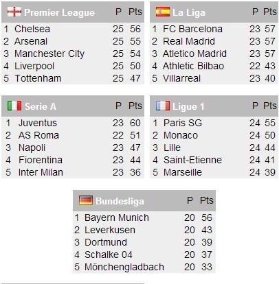 表:本赛季欧洲五大联赛积分榜前.