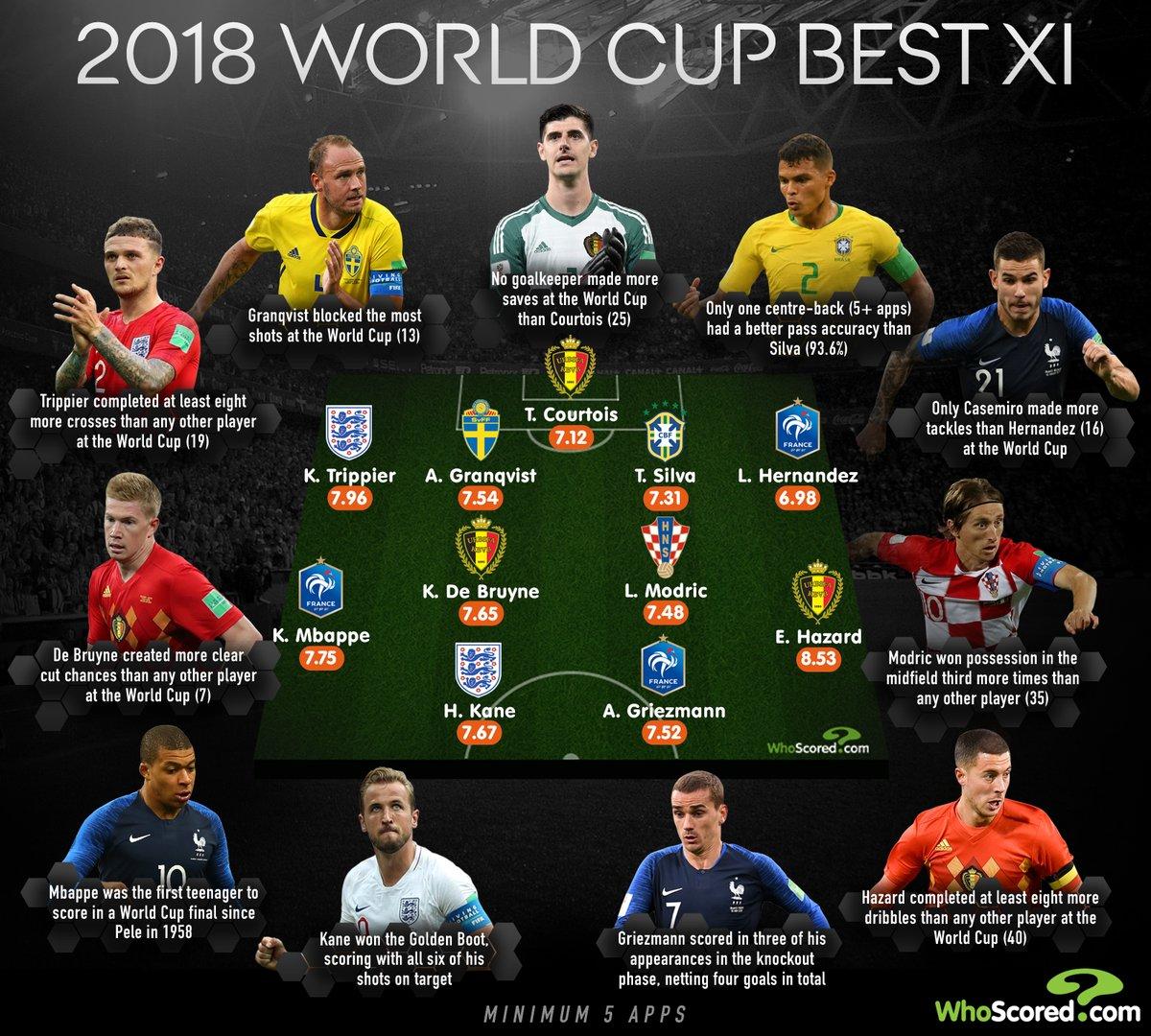 世界杯网站_数据网站评选:魔笛格子世界杯最佳阵容,德赫亚斯特林最差