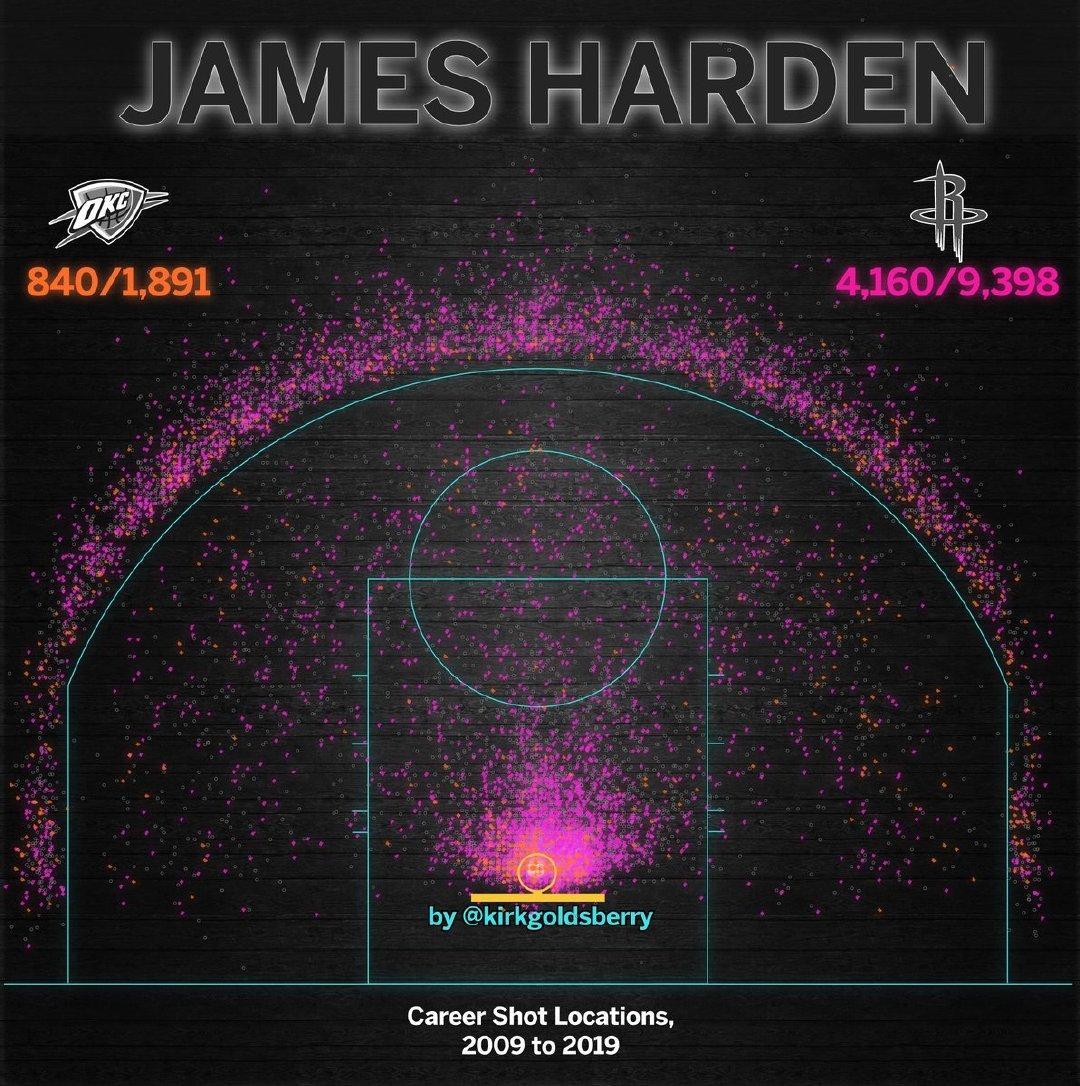 魔球转化!哈登职业生涯至今常规赛投篮热图展示