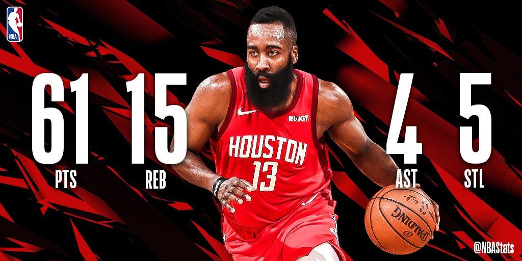 NBA官方评选今日最佳数据:哈登狂砍61分15篮板成功当选