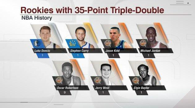 东契奇成为NBA历史上第7位砍下35分+三双的新秀