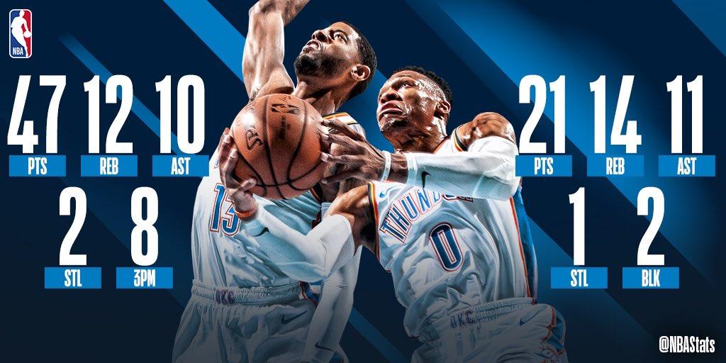 NBA官方评选今日最佳数据:威少和乔治同获三双当选