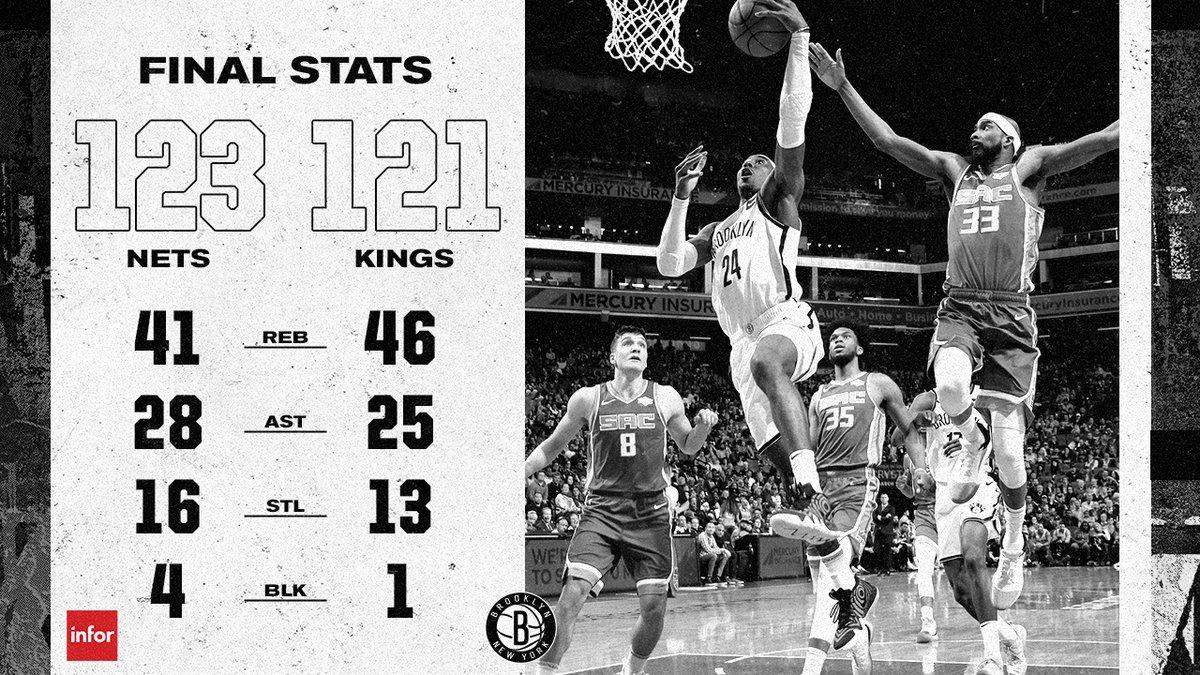 篮网28分逆转国王,创队史最大逆转纪录