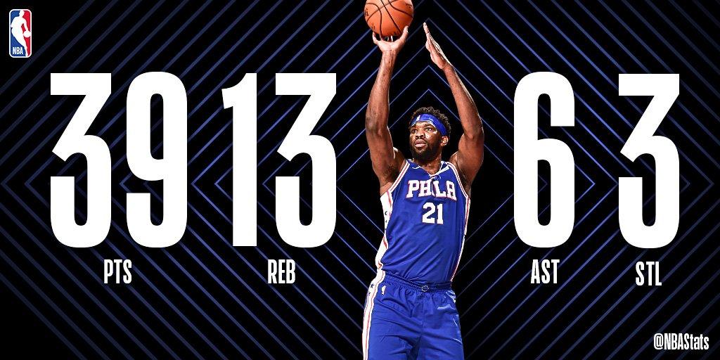 NBA官方评选今日最佳数据:恩比德39+13+6当选