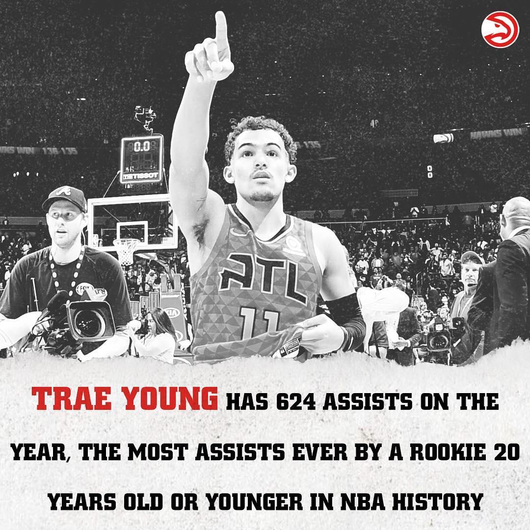 特雷-杨本赛季送出624次助攻,20岁以下新秀首人