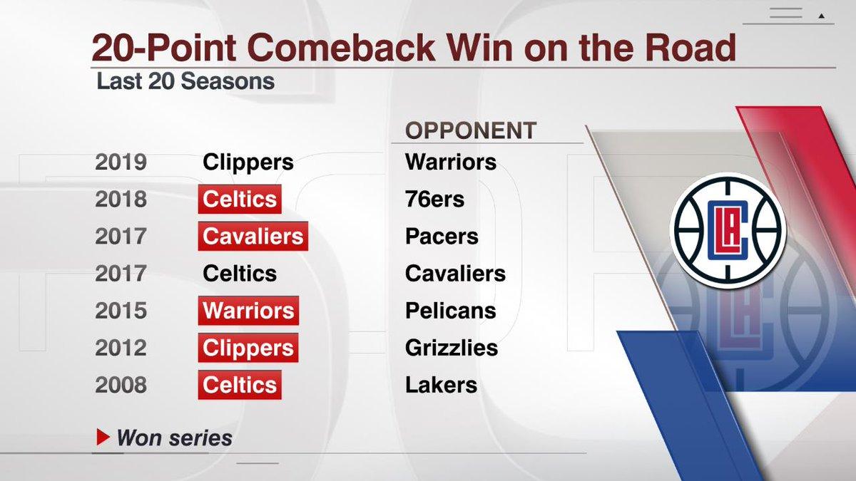 快船成近20年季后赛第7支完成20+逆转的客场球队