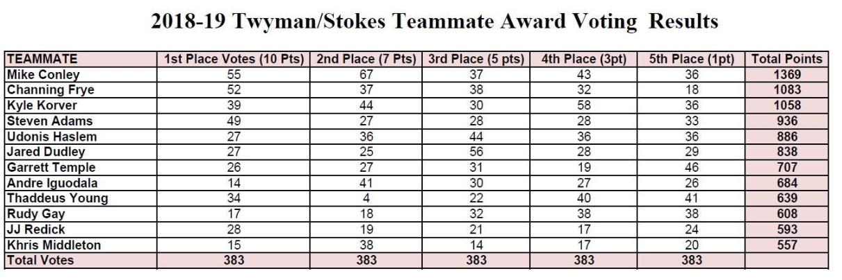康利获得55张最佳队友第一选票,弗莱52张