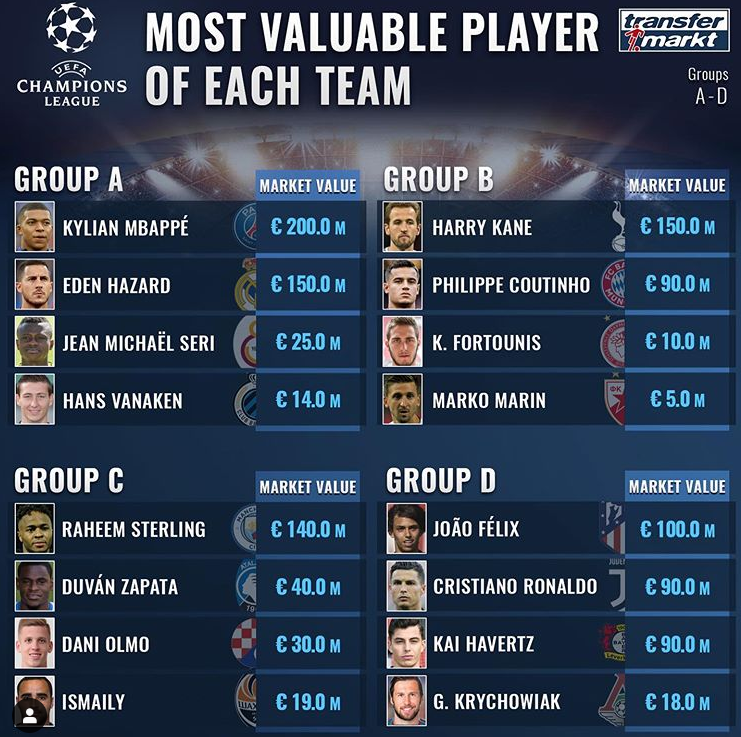 欧冠32强各队身价最高球员:姆巴佩2亿欧居首