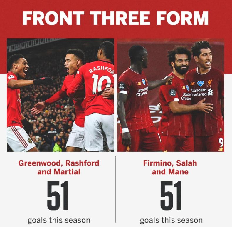 本赛季曼联三叉戟和利物浦三叉戟进球数相同,均为51球