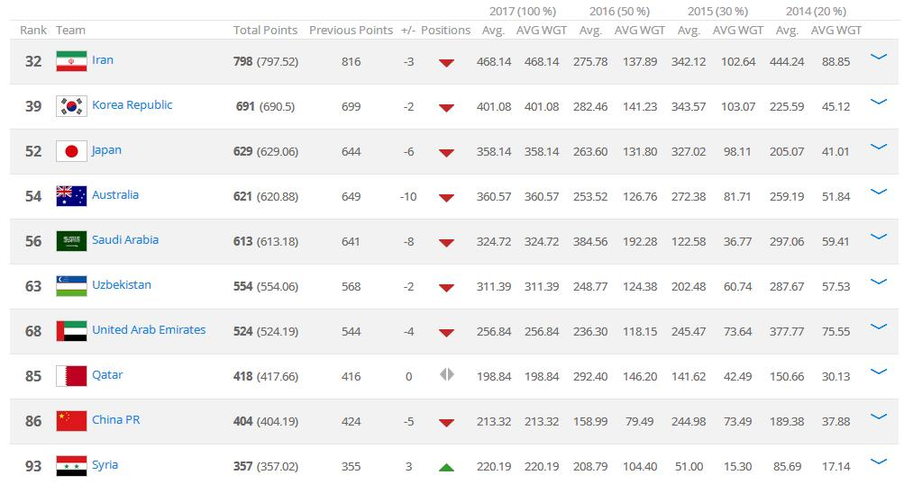 FIFA排名:国足遭卡塔尔反超,列亚洲第9_虎扑中