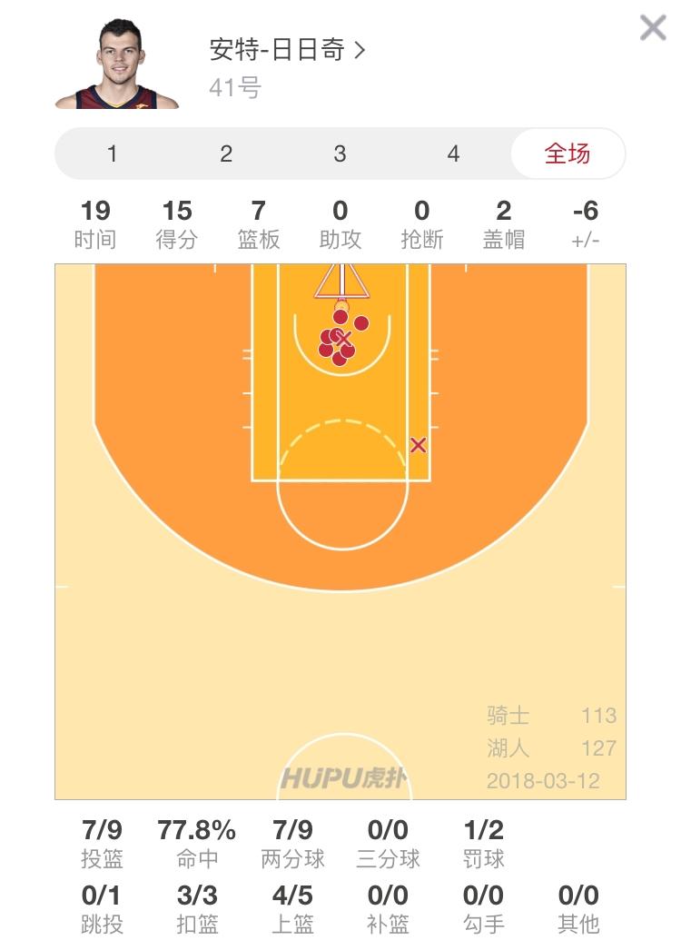 网上赌博开户送钱:日日奇15分7篮板均创个人生涯单场新高