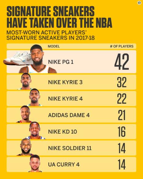 时时彩信誉平台排名:NBA球员比赛中最常穿的球星签名鞋?PG1代