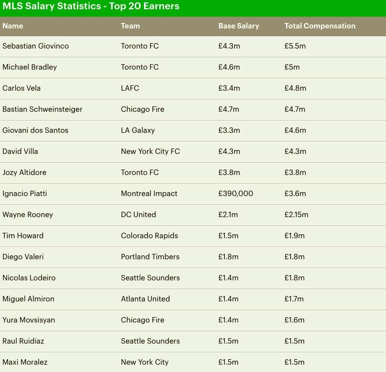 MLS薪水榜-乔文科第一,鲁尼第九,伊布未上榜