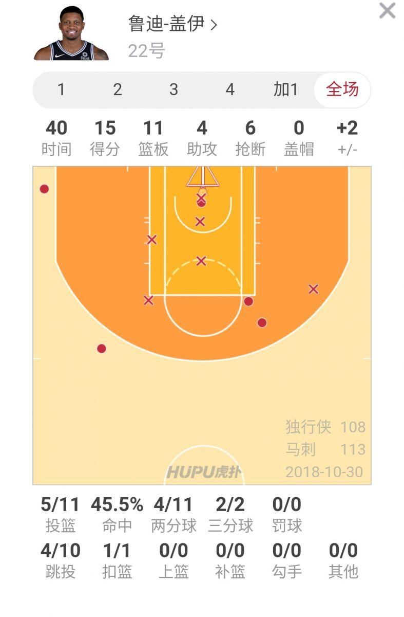 片面!鲁迪-北京侥幸28方案盖伊失掉15分11篮板4助攻6抢断