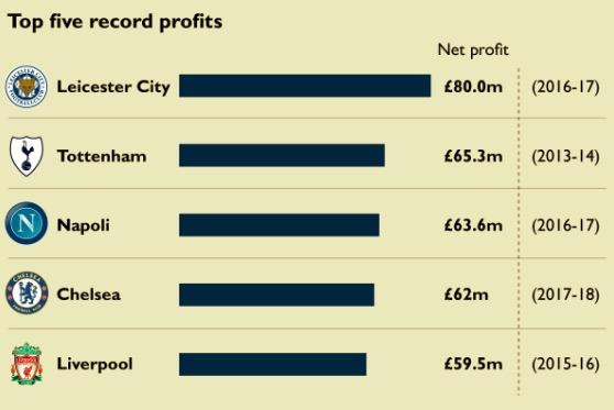 有钱啦!利物浦将成世界首家赛季净利润破亿的足球俱乐部