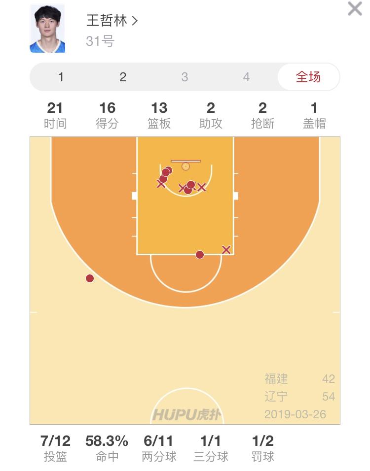 MVP!王哲林半场砍下16分13篮板