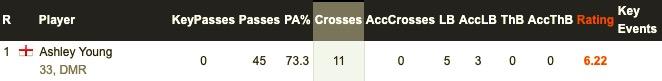 近两场阿什利 扬13脚传中,全部都没找到队友  第2张