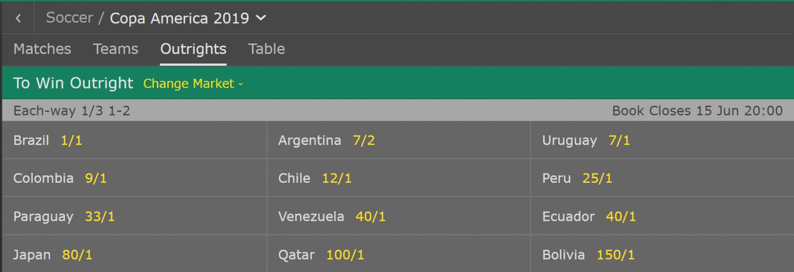 美洲杯夺冠赔率:巴西大幅领先,阿根廷乌拉圭排名二三
