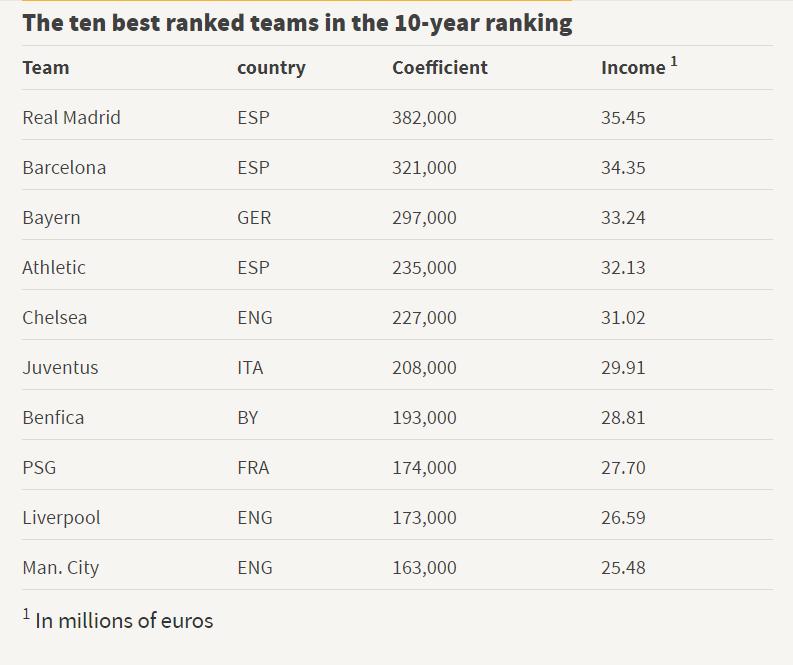 欧冠近十年成绩系数奖金:皇马第一获3545万欧,巴萨第二