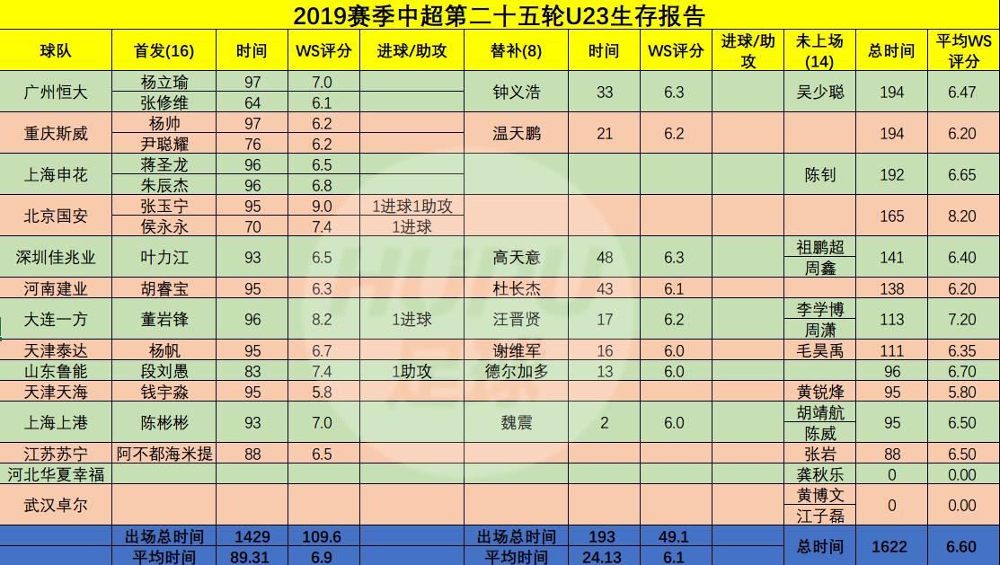 U23生存报告:整体表先优异,国安双子星率队取胜
