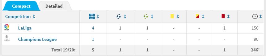 """倒霉,本赛季莫德里奇在国家队出场时间比在皇马还多"""""""