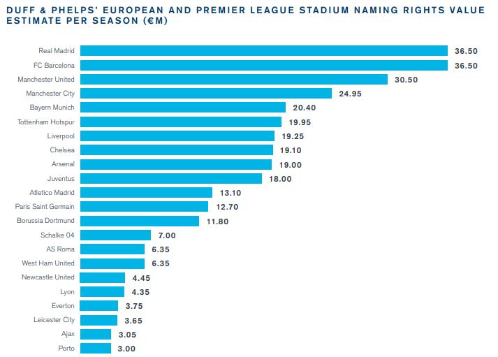 球场冠名权价值排名:皇萨并列第一,曼市双雄分列三四