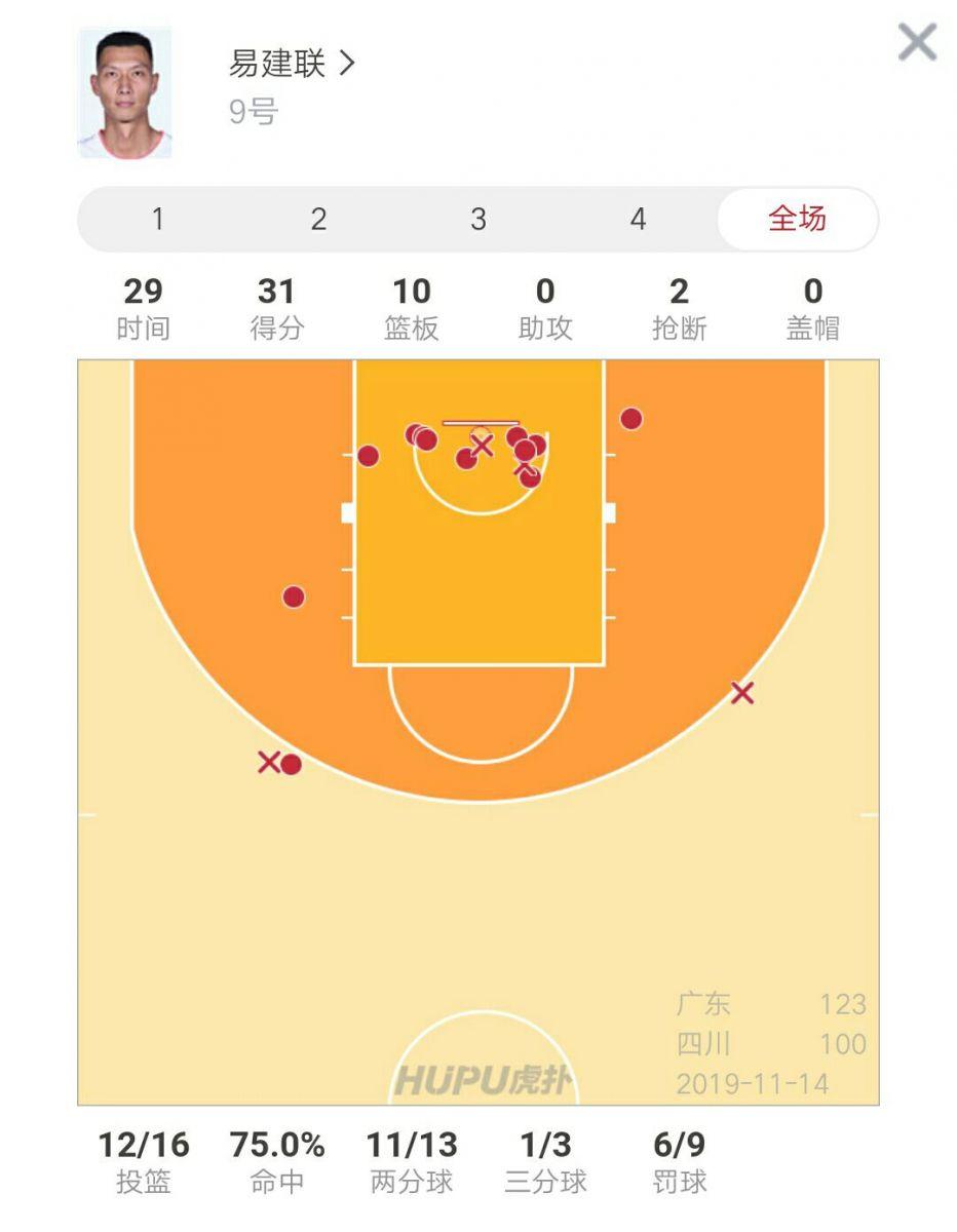 常规操作!易建联砍下31分10篮板