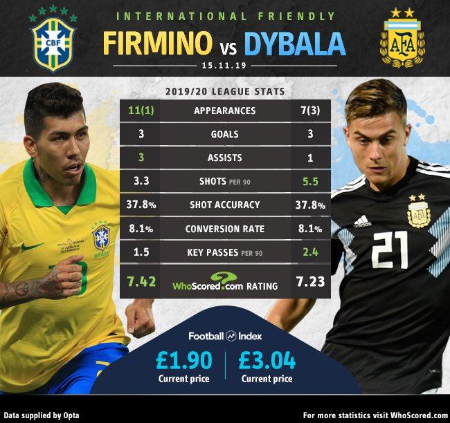 [数据板]菲尔米诺VS迪巴拉数据对比:谁会表现更出色?