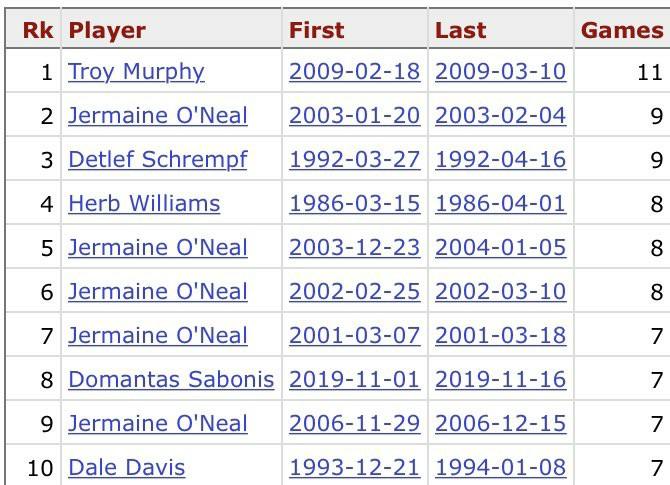 内线支柱!萨博尼斯拿下18篮板创生涯新高