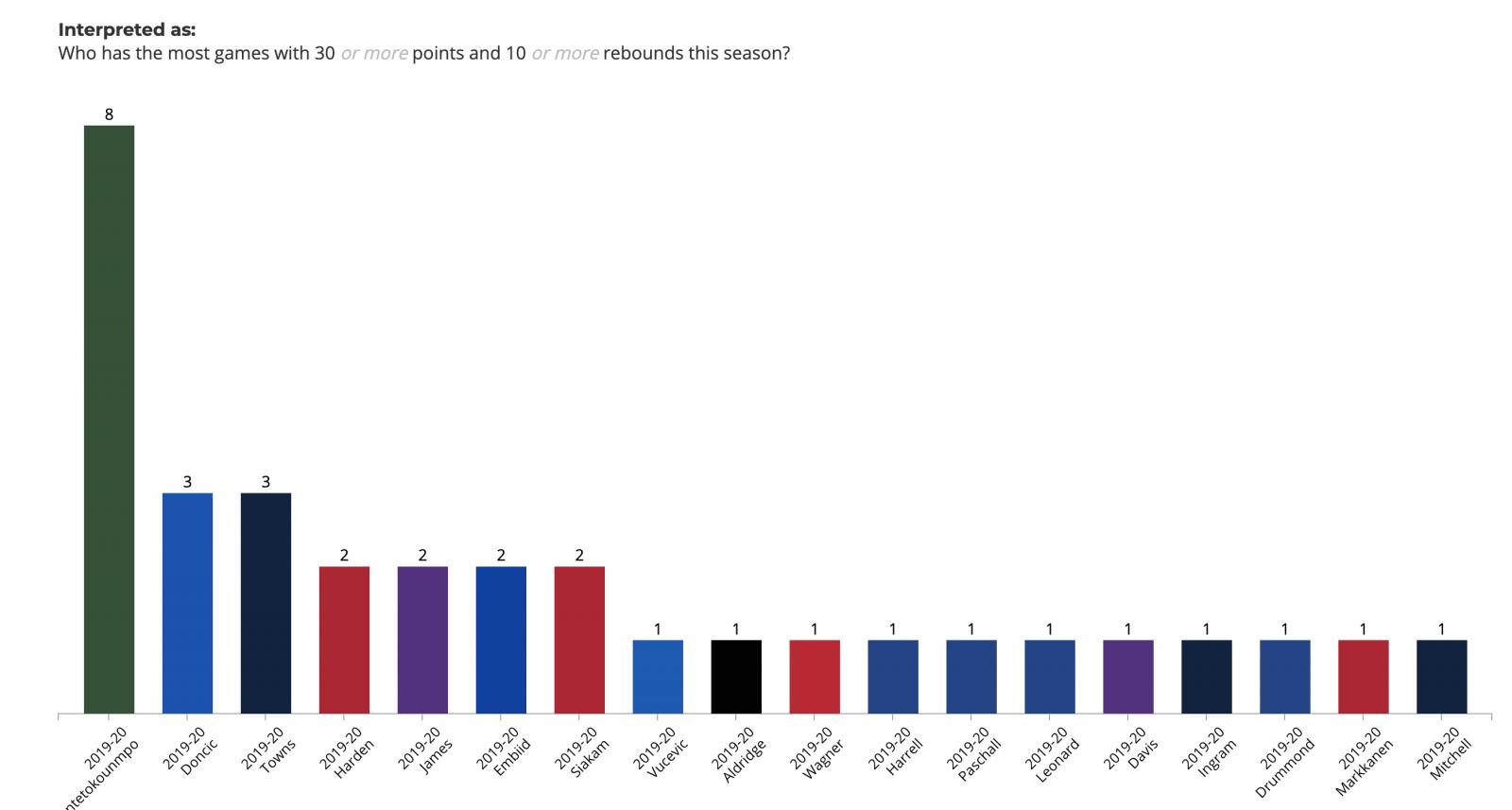 字母哥全场8次失误平生涯最高,8场30+10位联盟第一