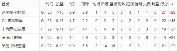 开拓者成为本赛季首支罚球出手至少20次且全部命中的球队