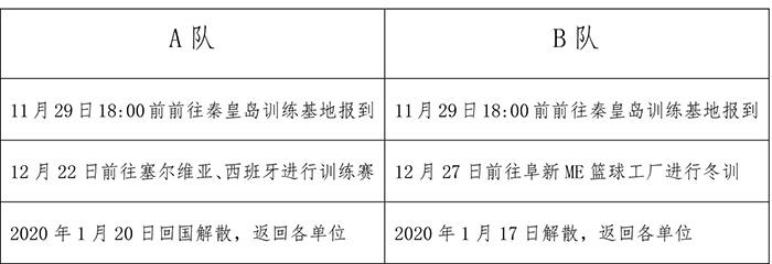中国男篮U18名单出炉:刘鹏担任主教练,李楠之子领衔