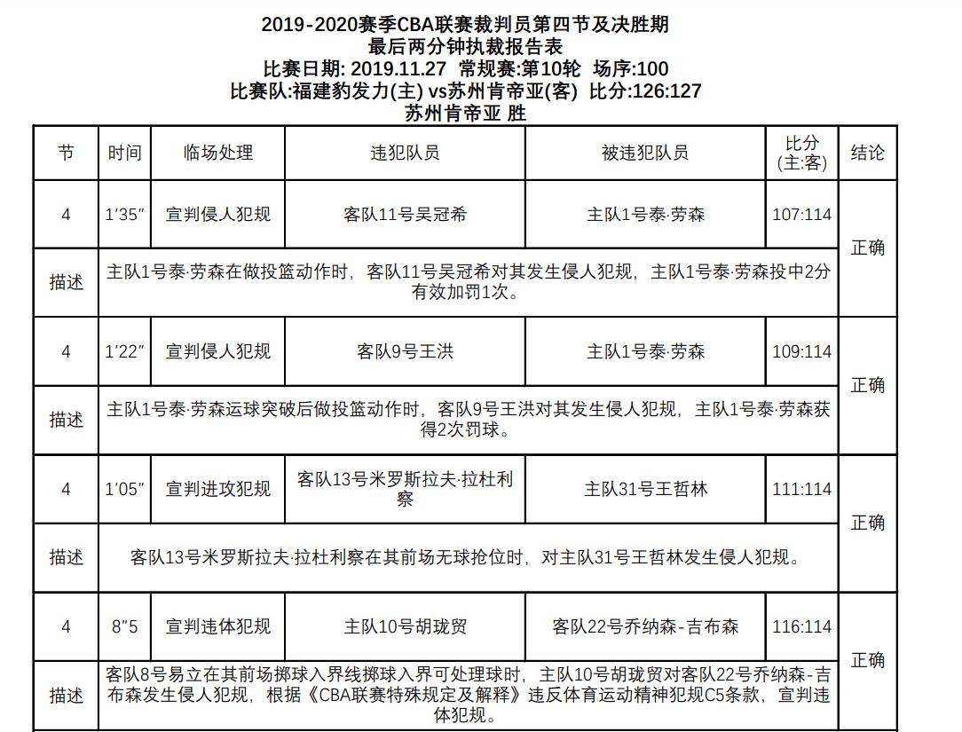 近期裁判报告:5场7次错判,其中福建对阵江苏3次错判