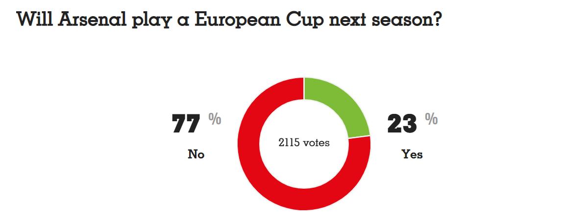 法国足球发起投票,23%的球迷认为阿森纳下赛季能踢欧冠
