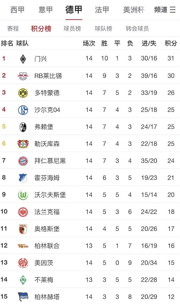 拜仁14轮过后在德甲排第七,25年以来最差开局