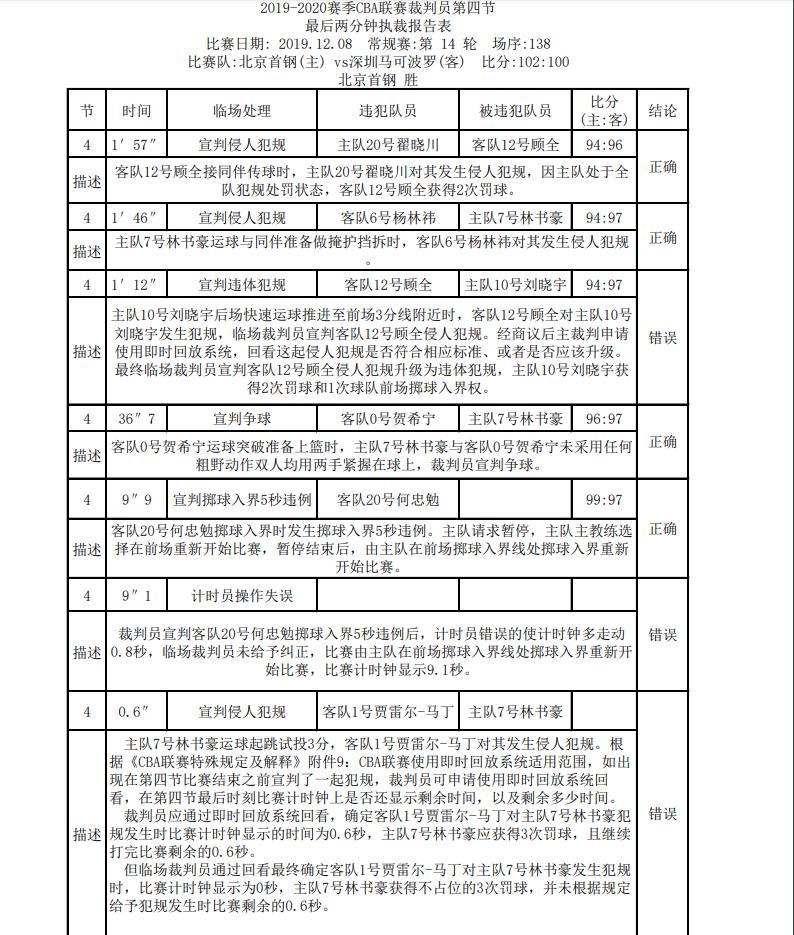裁判报告:北京与深圳3次错判,林书豪罚球后应有0.6秒