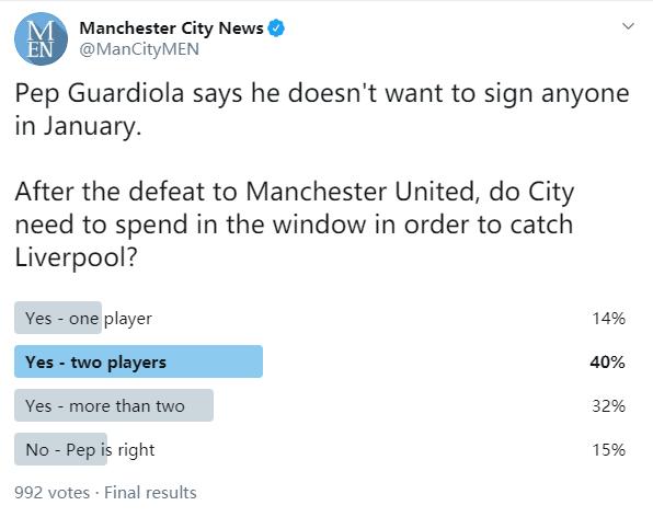 曼晚调查:40%球迷认为曼城应在冬窗引入两名新援